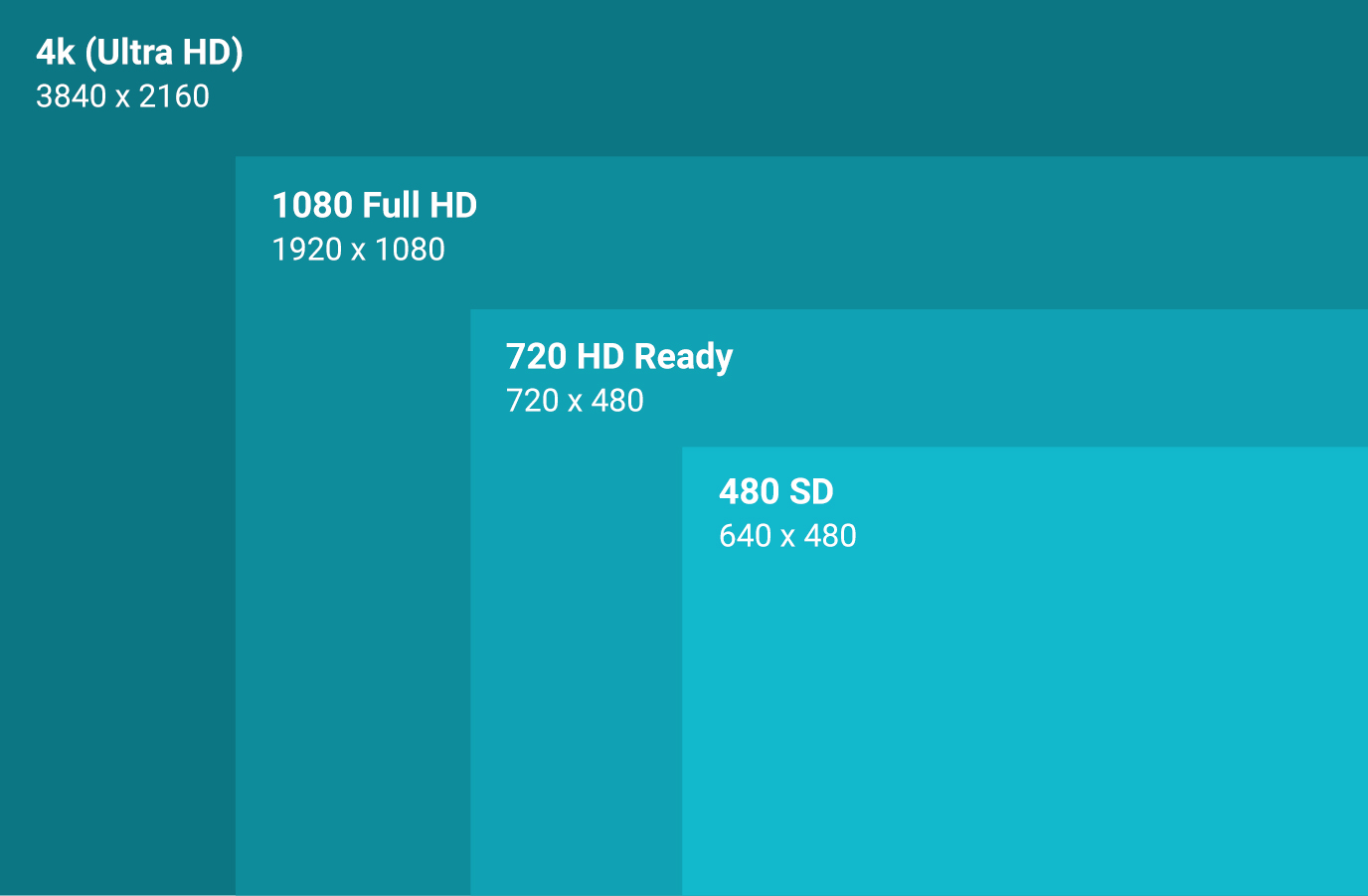 how to make video files smaller - resolution